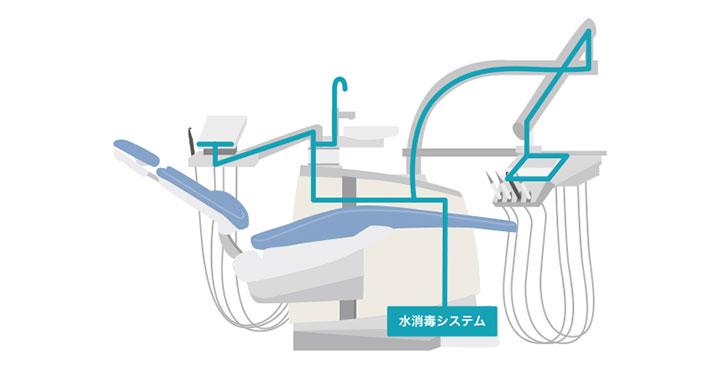 ドイツ「Kavo社製」の自動消毒ユニットシステム